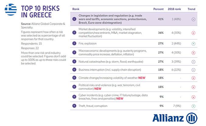Kυβερνοσυμβάντα & διακοπή της επιχειρηματικής δραστηριότητας παγκόσμιοι κίνδυνοι για επιχειρήσεις