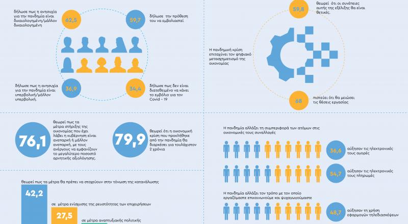 Έρευνα ΙΜΕ ΓΣΕΒΕΕ: Οι επιπτώσεις της πανδημίας σε κοινωνία και οικονομία