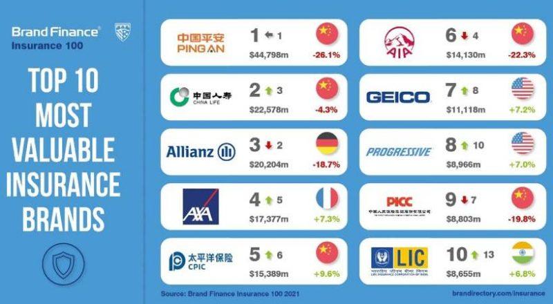 Ανέρχεται ο «κινέζικος γίγαντας» στην ιδιωτική ασφάλιση σύμφωνα με την 10άδα των Brand Finance Insurance 100 του 2021
