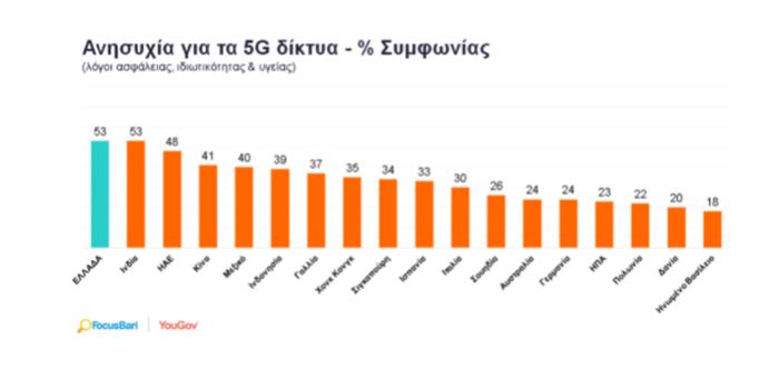 FocusBari: Η Ελλάδα πρώτη σε επιφυλακτικότητα προς τα δίκτυα 5G