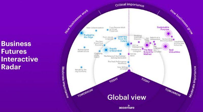 Accenture: Tα «σημάδια» της επιχειρηματικής αλλαγής για τις επιχειρήσεις του μέλλοντος
